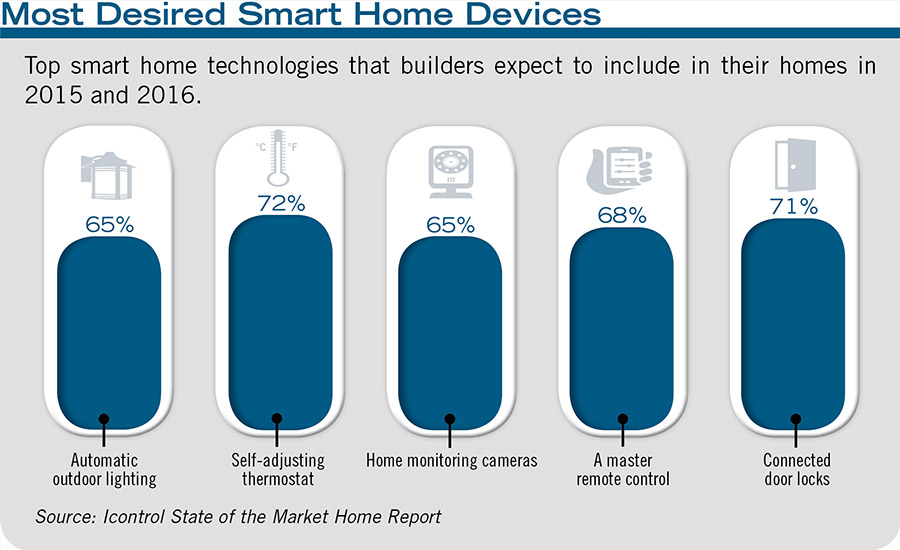 Most Desired Smart Home Devices