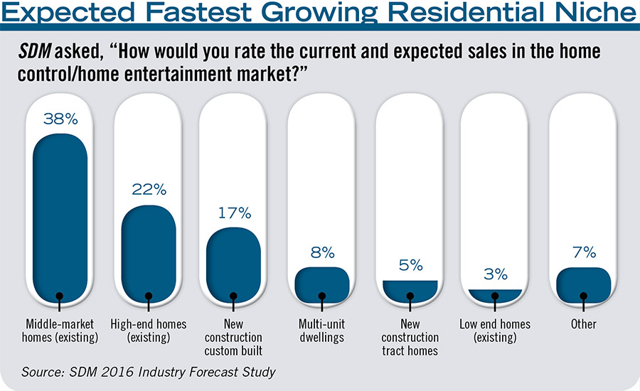 Expected Fastest Growing Residential Niche