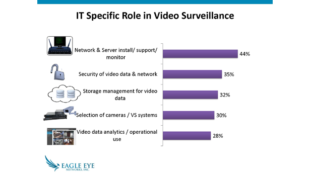 Eagle Eye Networks' Survey Examines Video, Cloud, IT and Video Usage