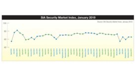 Security Market Index
