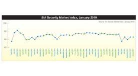 Security Market Index