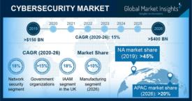 Cybersecurity market 2020-2026