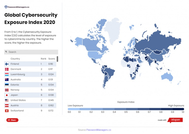 cyber security exposure index by country