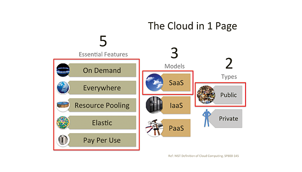 guide to cloud slide 1