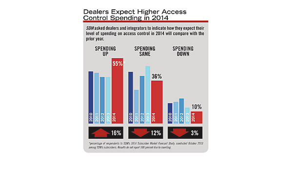 State of the Market: Access Control
