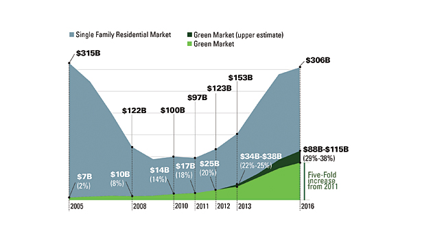 Green building market
