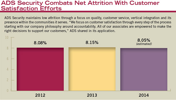 ADS customer satisfaction