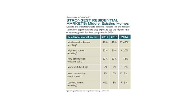 Residential markets