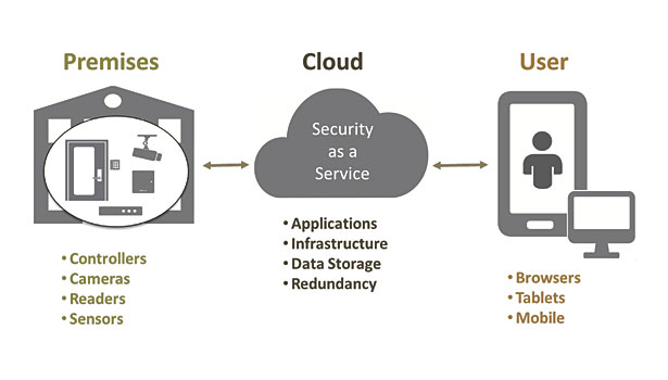 Cloud access control opens up RMR opportunities
