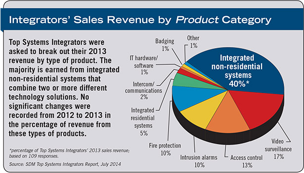 Sales Revenue by Product