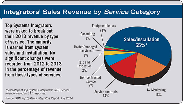 Sales Revenue by Service