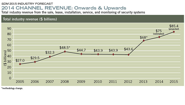 2014 CHANNEL REVENUE: Onwards & Upwards
