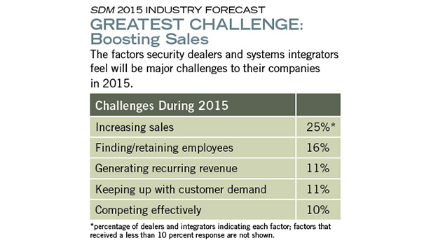 GREATEST CHALLENGE: Boosting Sales