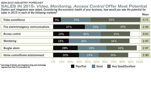 SALES IN 2015: Video, Monitoring, Access Control Offer Most Potential