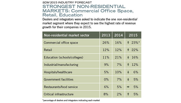 STRONGEST NON-RESIDENTIAL MARKETS: Commercial Office Space, Retail, Education