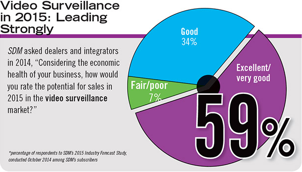 More than 9 out of 10 dealers and integrators (93 percent) reported high expectations for a good, very good, or excellent video surveillance market in 2015.