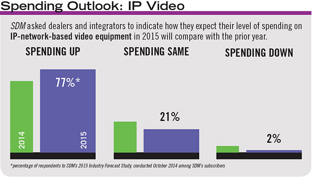 The percentage of SDMs subscribers who expect their spending on IP network-based video equipment has increased by leaps and bounds