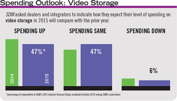 The percentage of SDM's subscribers who expect their spending on video storage equipment to increase in 2015 is just slightly below that of 2014.