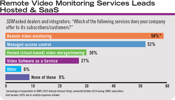 As RMR-based services gain in importance to the industry, dealers and integrators are adopting different types, from remote video monitoring to complete VSaaS.