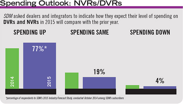 Compared with 2014, a significantly greater percentage of SDMâ??s subscribers expect to spend more on DVRs and NVRs this year.