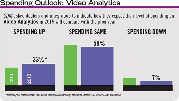 Not for every application, video analytics still saw a slight uptick in the percentage of SDMâ??s subscribers who anticipate spending more on it this year.