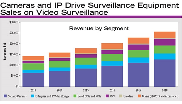 Research firm IHS expects the video surveillance equipment market will grow $25.6 billion over the next three years.