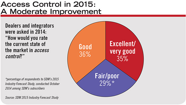 A greater percentage of integrators than in 2014 expects a very good/excellent access control market in 2015.