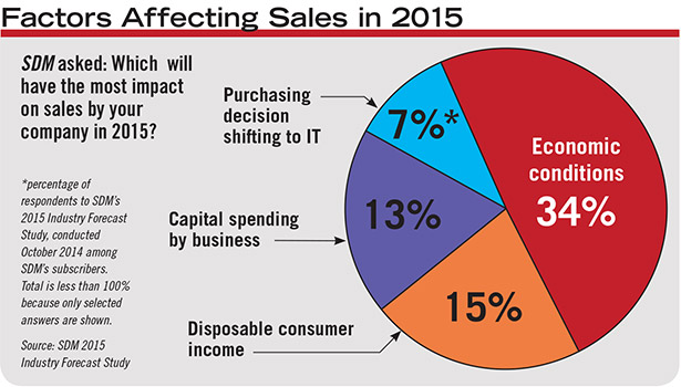 top three factors expected to affect security sales economic conditions, disposable consumer income, and capital spending by business