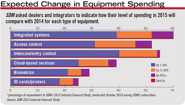 Integrated systems top access control in expected equipment spending change for 2015.