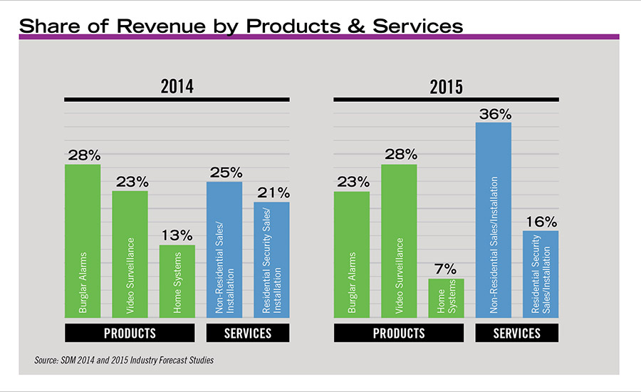 Share of Revenue by Products & Services