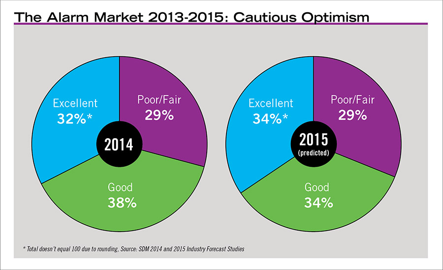 The Alarm Market 2013-2015: Cautious Optimism