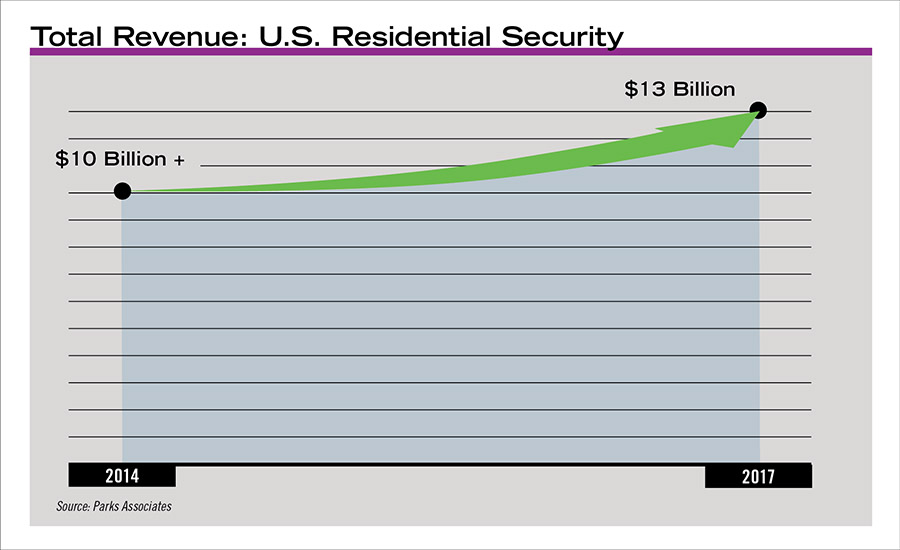 The U.S. residential security market is growing at a very healthy rate.
