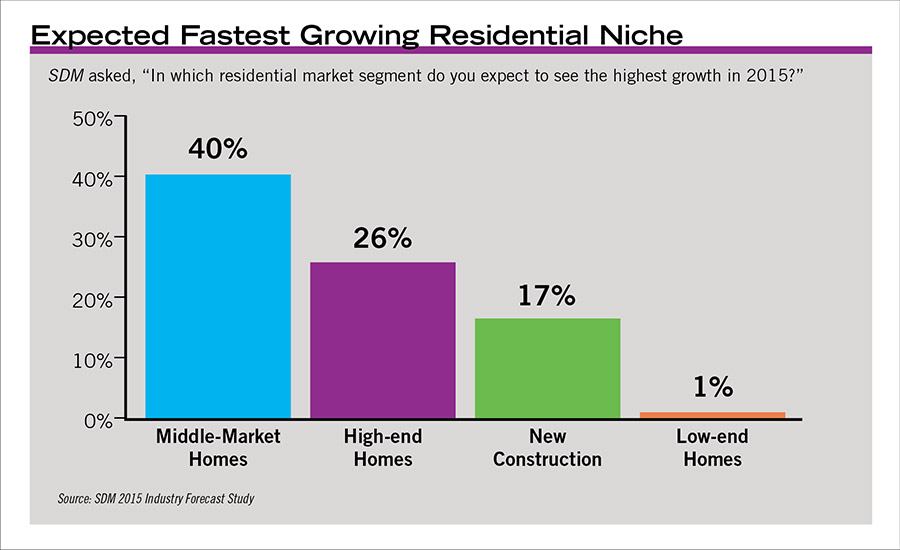 The average homeowner is the fastest growing residential market.