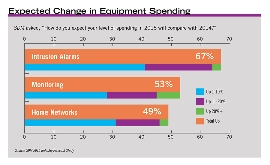 Expected Change in Equipment Spending
