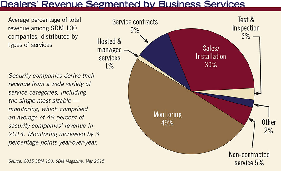 Dealers' Revenue Segmented by Business Services