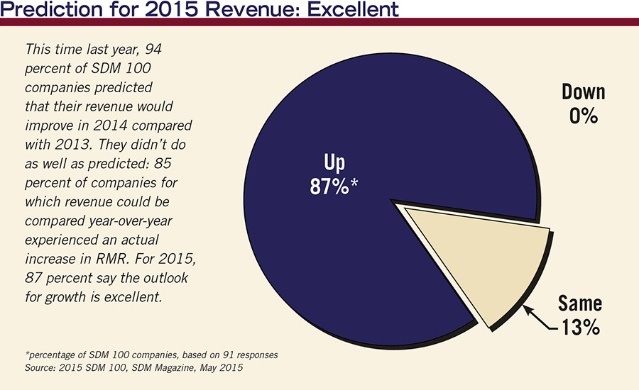 Prediction for 2015 Revenue: Excellent