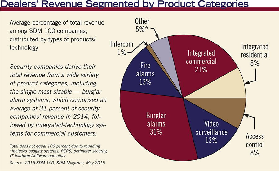 Dealers' Revenue Segemented by Product Categories