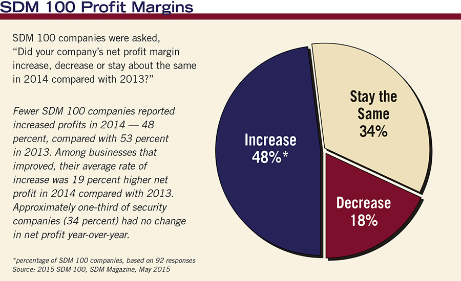 SDM 100 Profit Margins