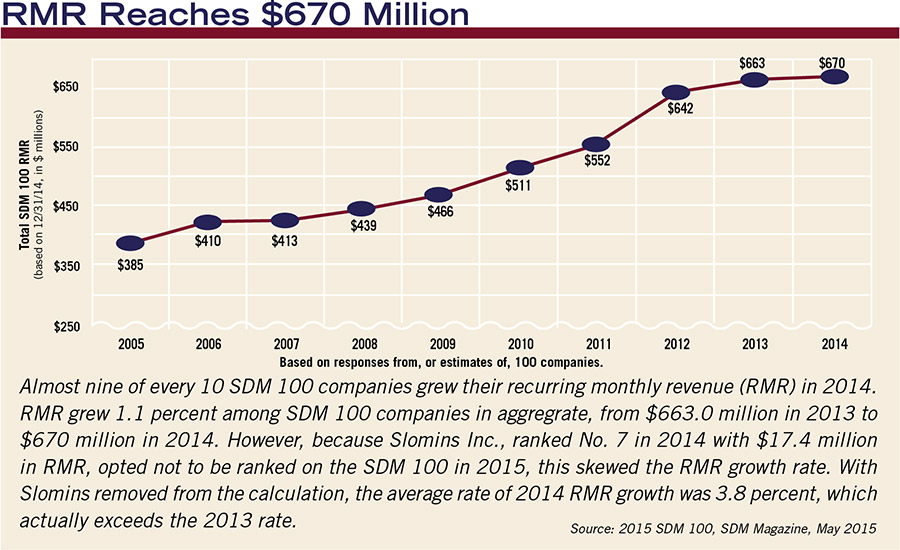 RMR Reaches $670 Million