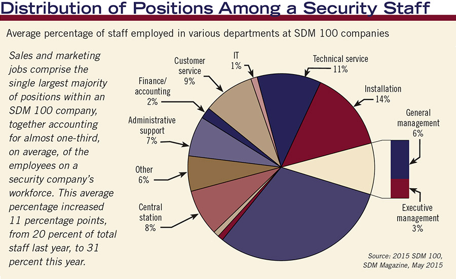 Distribution of Positions AMong a Security Staff