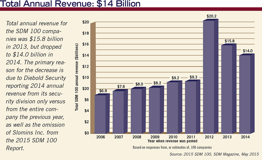 Total Annual Revenue in Security Industry