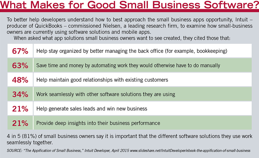 What Makes for Good Small Business Software?