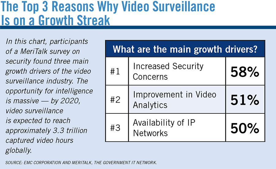 The Top 3 Reasons Why Video Surveillance Is on a Growth Streak