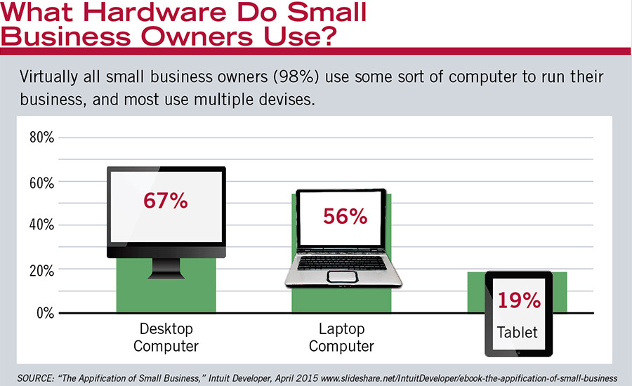 What Hardware Do Small Business Owners Use?