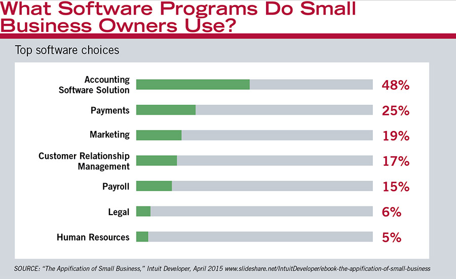 What Software Programs Do Small Business Owners Use?
