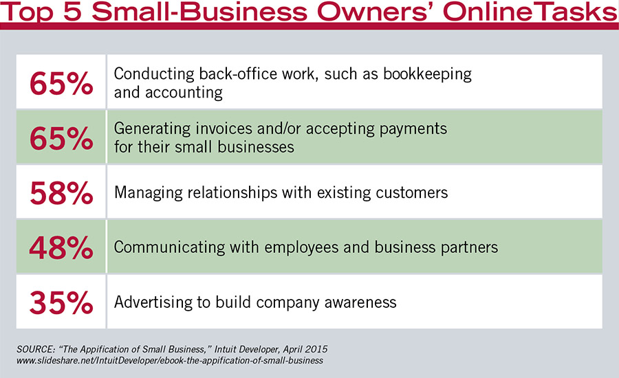 Top 5 small-business owners online tasks