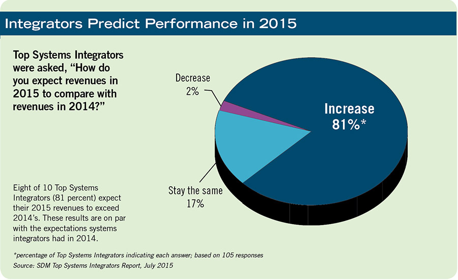 Integrators Predict Performance in 2015