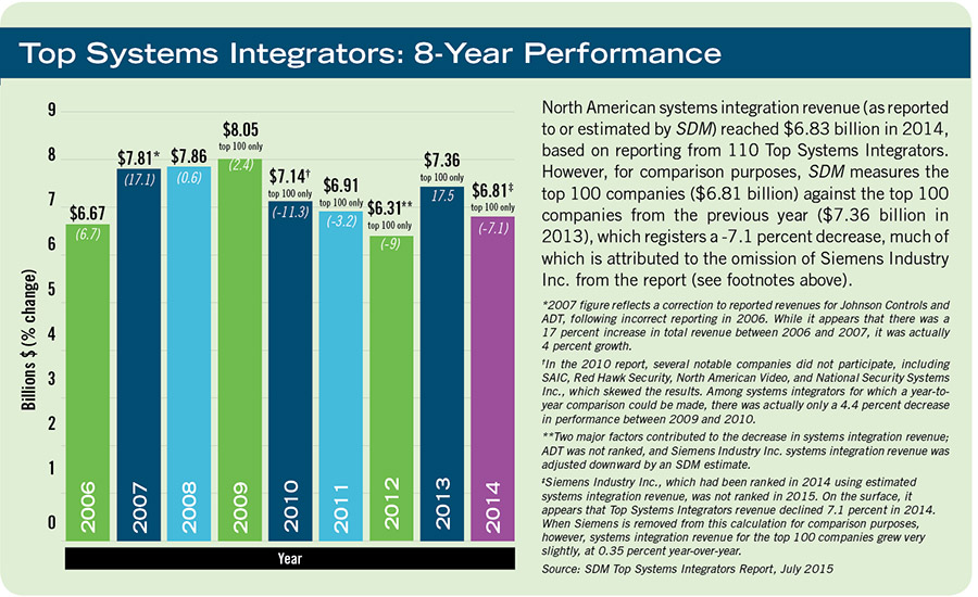 Top Systems Integrators: 8-Year Performance