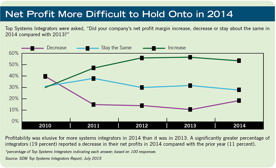 Net Profit More Difficult to Hold Onto in 2014