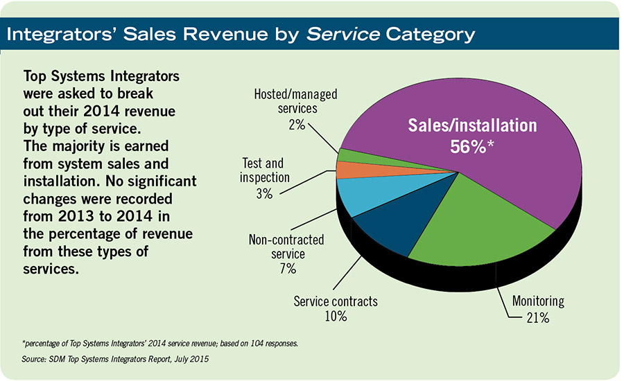 Integrators' Sales Revenue by Service Category